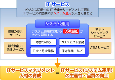 itサービスマネジメント人材育成の研修体系 necマネジメントパートナー