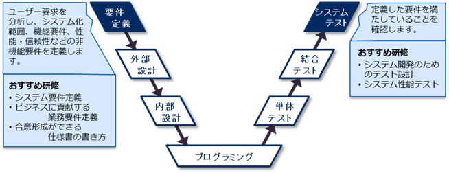 システム要件定義研修 | NECマネジメントパートナー 研修サービス